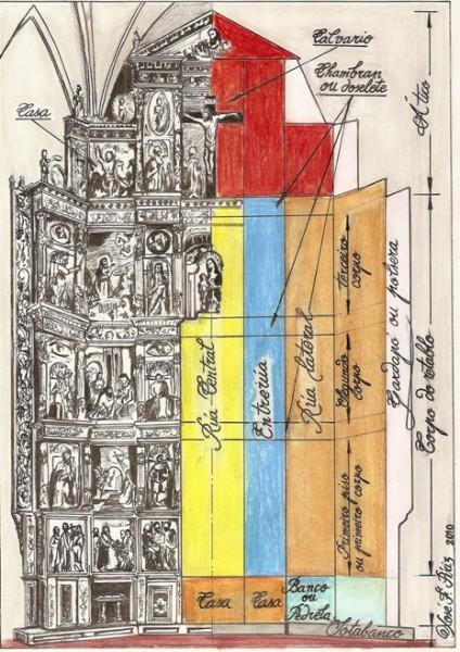 Partes dun retablo. Debuxo de Xosé Piriz.